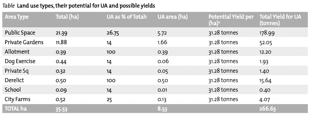 Land use types, their potential for UA and possible yields table, as appears in